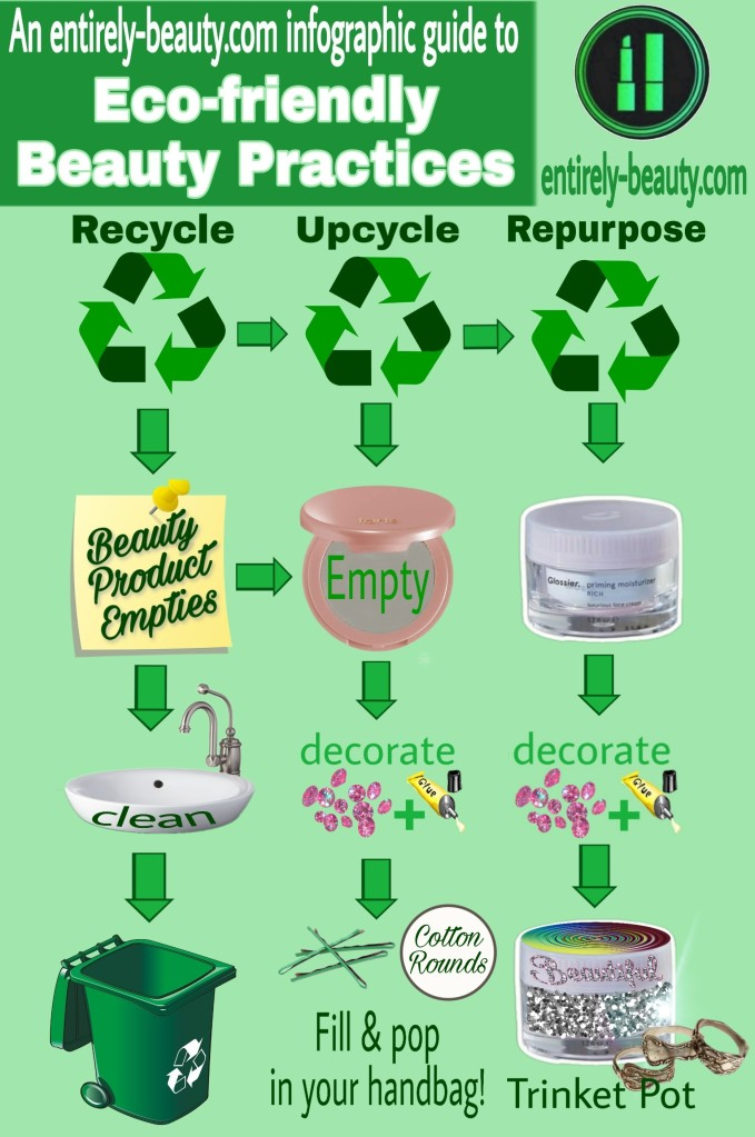 Trash to Treasure infograph - ideas for beauty empties.